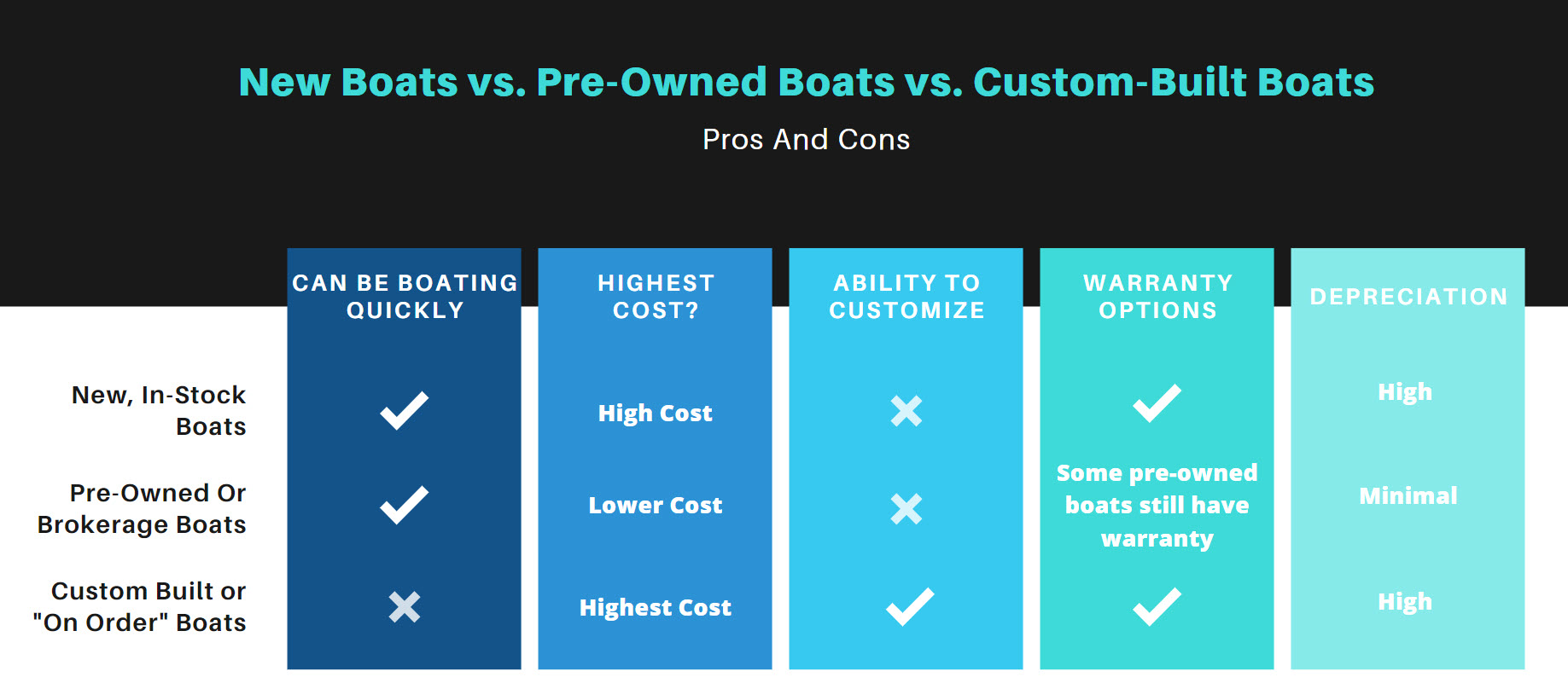 pros and cons of being a new versus used boat