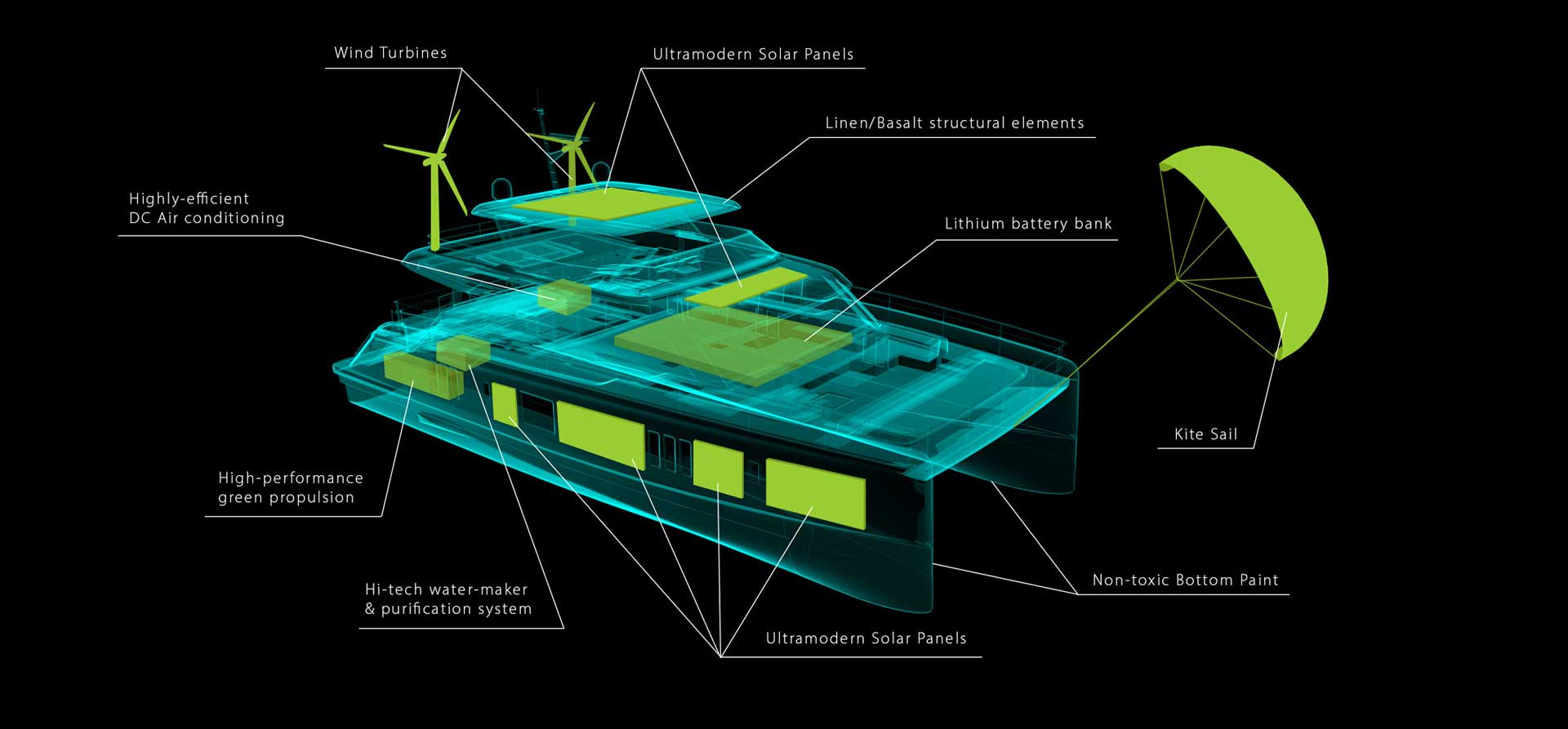 Diagram of Sunreef Yachts environmentally friendly catamaran